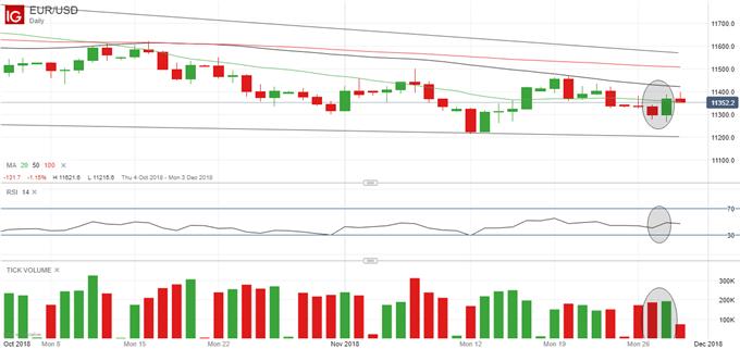 Latest EURUSD price chart.