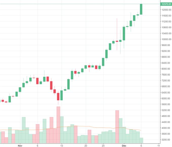 Bitcoin steigt über 14 000 US-Dollar