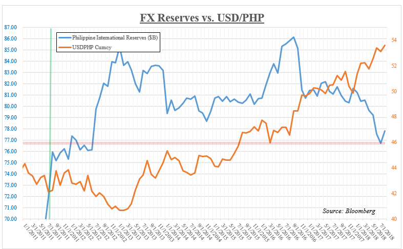 Usd Php Versus Philippine International Reserves