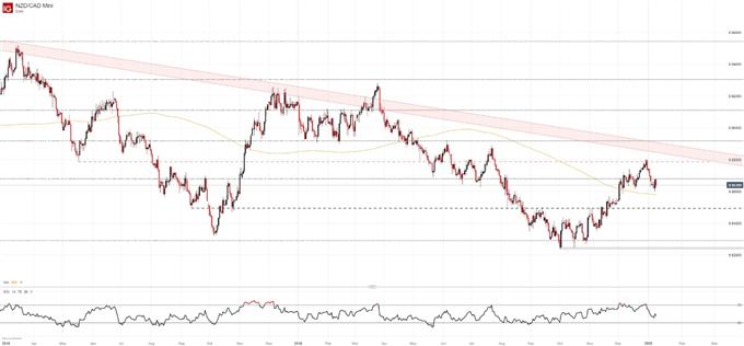 DailyFX Blog | New Zealand Dollar Forecast: NZD/USD, NZD/CAD, AUD/NZD | Talkmarkets