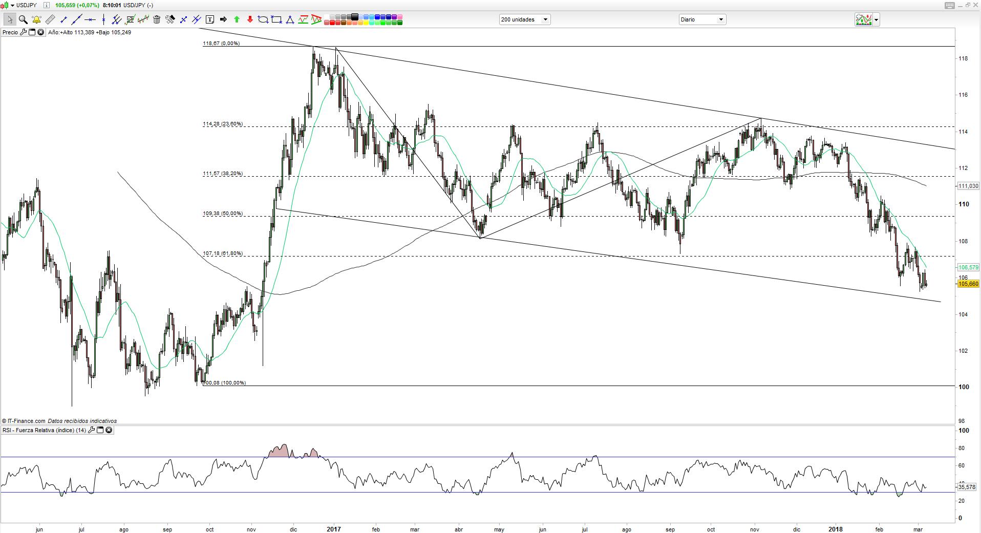Así reaccionan los mercados de Asia y el USD/JPY a las dimisiones de Cohn