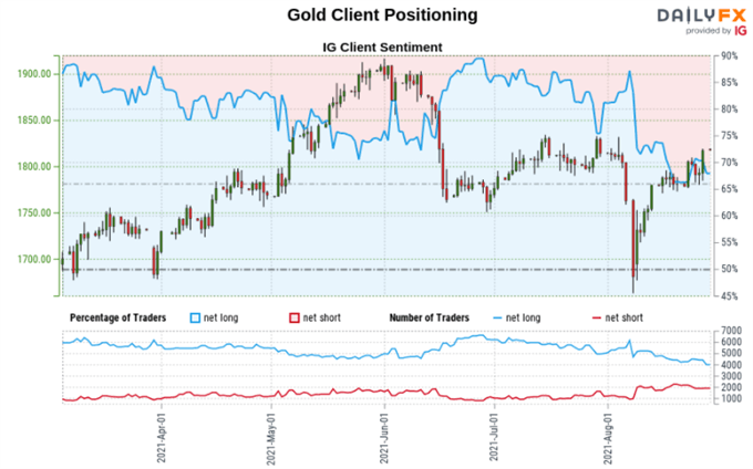 XAU/USD May Find Support if US Sentiment Data Disappoints