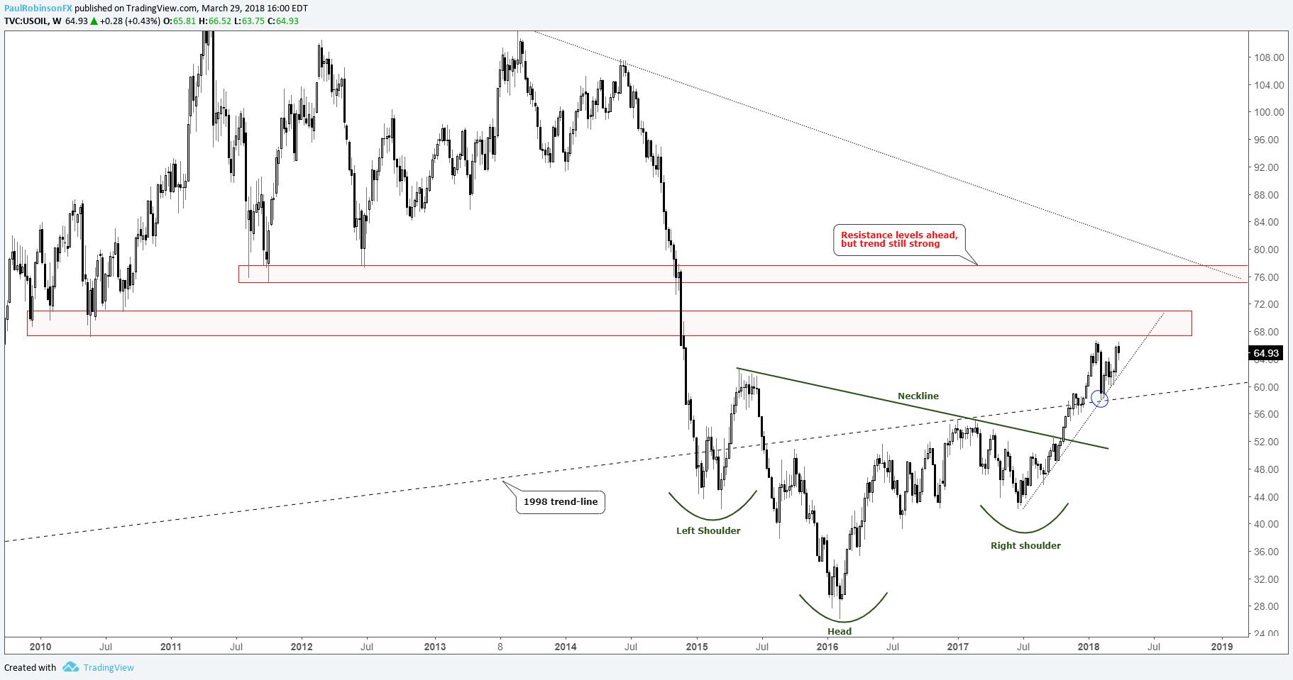 Forex crude oil chart
