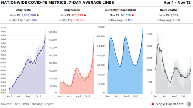 Covid US Statistics Chart