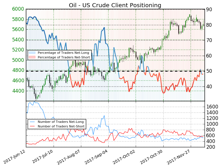 Forex market crude oil price