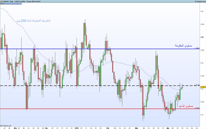 أسعار اليورو دولار تصل لأعلى مستوياتها في قرابة ثلاثة أسابيع