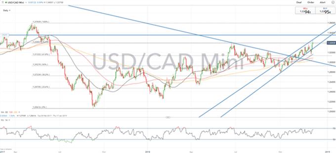 Gráfico diario USD/CAD - 07/12/2018