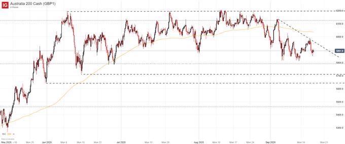 Is the Australian Dollar Hurting the ASX?