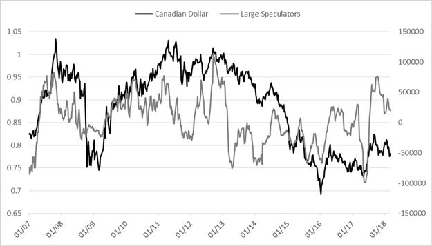 CoT-Update für EUR/USD, USD/JPY, Gold und andere wichtige Kontrakte