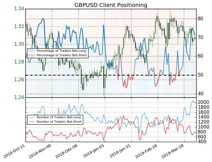 """GBP/USD : Les traders particuliers restent long sur le """"cable"""""""