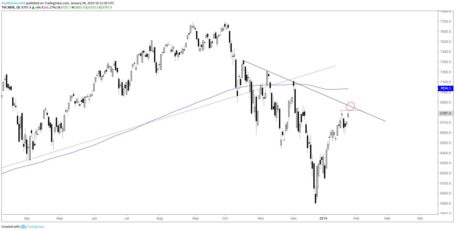 S&P 500, Dow Jones, and Nasdaq 100 Charts Near Resistance