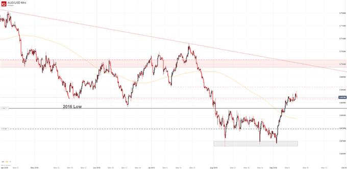 AUDUSD price chart, australian dollar