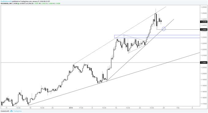 eur/usd 4hr price chart