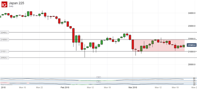 Nikkei 225 Technical Analysis: Narrower Range Suggests More Falls
