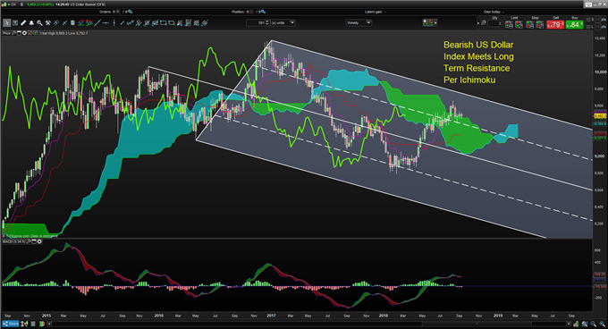 Will The Fed Pull Back on Hikes As ECB Tapers To Lift EURUSD?
