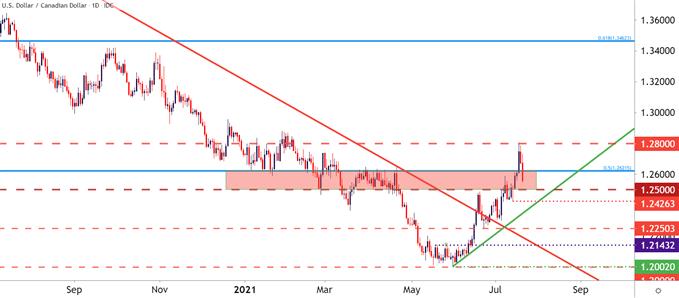 Canadian Dollar Price Forecast: USD/CAD Reverses