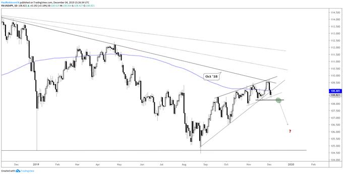 USD/JPY daily chart, wedge broke, need confirmation below 10824