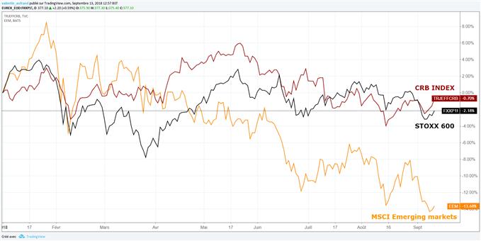 L'apaisement des tensions commerciales soutient les marchés actions