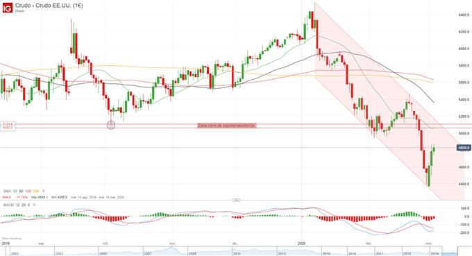 El precio del petróleo lidera los avances, Crudo WTI con la vista echada en 50$ por barril