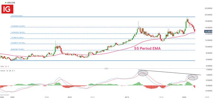 Grafico mensile USD / ZAR