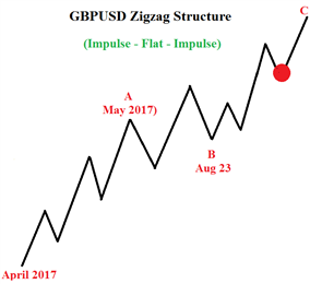 GBP/USD Approaches Important Long Term Price Zone