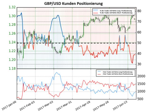Britisch Pfund- Trend könnte sich ggü Dollar geändert haben