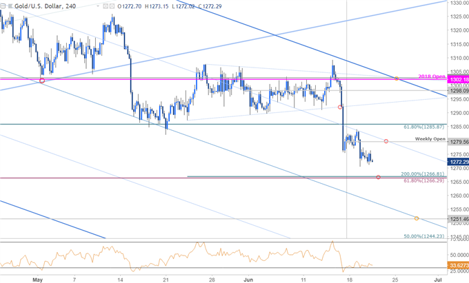 Gold Price Chart 240min