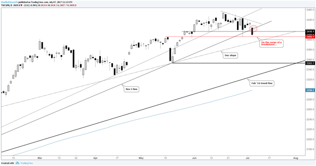 S&P 500 on the Brink of a Breakdown