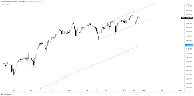 Dow Jones Industrial Average Forecast for the Days Ahead