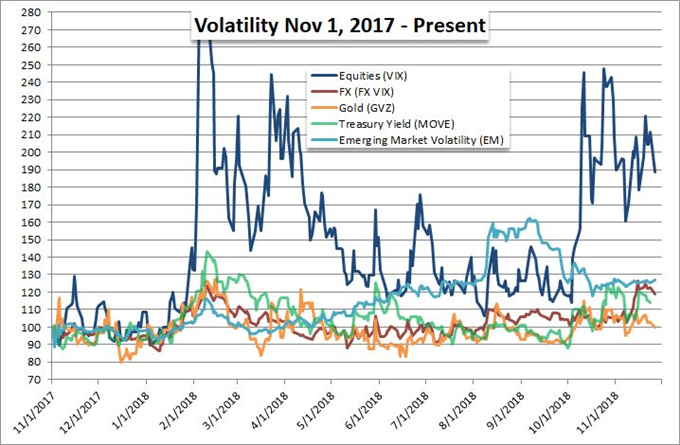 Measuring Sentiment as Risk Appetite Grows Overtly Shaky