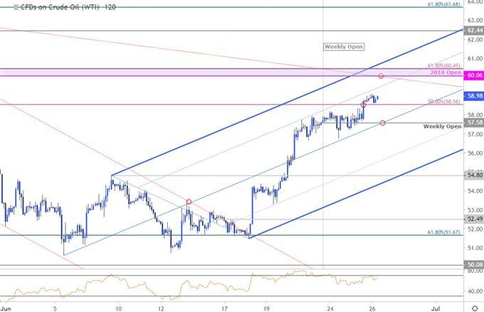 Oil Price Chart - WTI 120min - Crude Technical Outlook