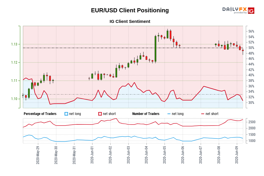 Eur Usd Euro Dollar Rate Chart