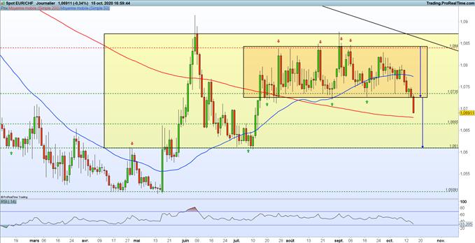 Analyse de la paire EUR/CHF
