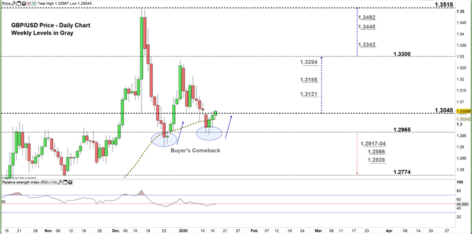 GBPUSD daily price chart 16-01-20 Zoomed in