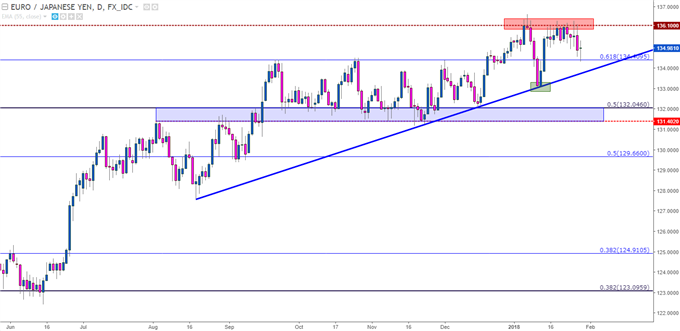 EUR/JPY Daily Chart with Resistance at 136.00