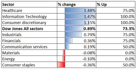 Dow Jones, Nikkei 225, ASX 200 Outlook: Bank Earnings in Focus as US Stocks Hit Records
