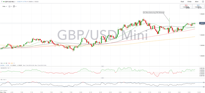 GBPUSD Could Drop on Tory Party Conference, PMI firms