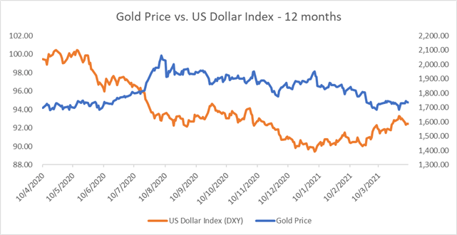 Gold Price Outlook: Edging Higher as USD Falls, Traders Eye Powell Speech
