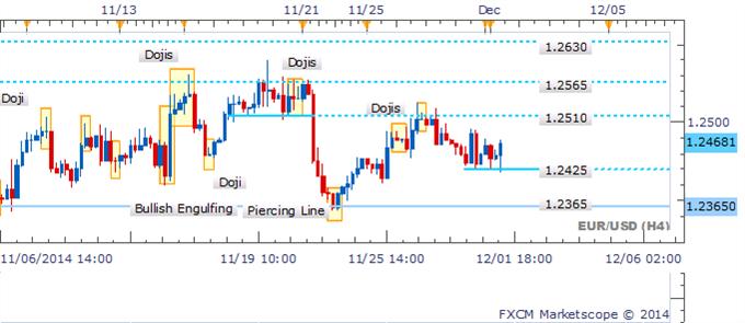 EUR/USD lucha bajo los  1.2500 mientras que Doji refleja duda