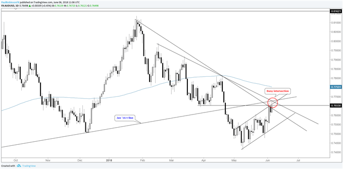 aud/usd daily chart, thicket of resistance