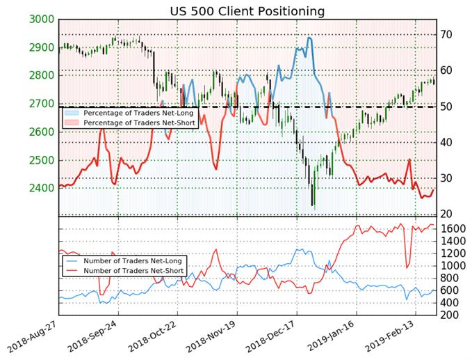 S&P 500 : Le Sentiment des traders devient mitigé
