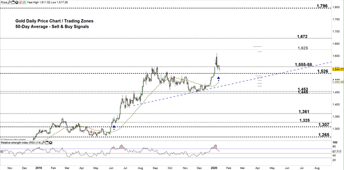 Gold price daily chart 14-01-20 Zoomed out