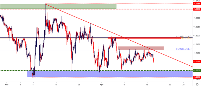 gbpusd price gbp/usd two hour price chart