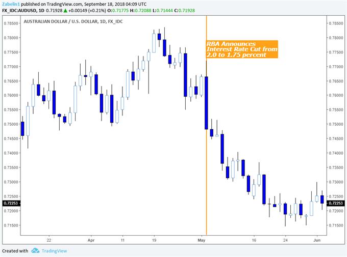 Effect of RBA Monetary Policy on the Australian Dollar