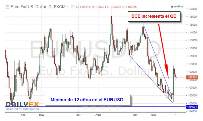 Decisión de tasas de interés puede encender la volatilidad y aumentar las tendencias bien establecidas.