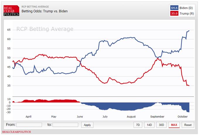 Probabilidad de triunfo Biden vs Trump