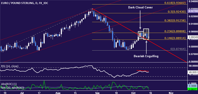 EUR/GBP Technical Analysis: Euro Down Trend About to Resume?