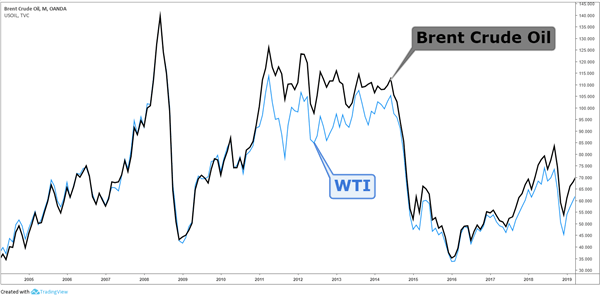 CAD and Oil: The Canadian Dollar and Oil Price Correlation