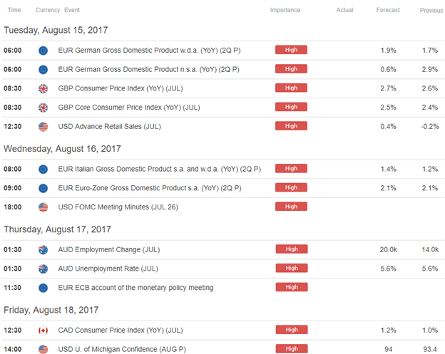 Strategy Webinar: Dollar Recovery Looks to FOMC Minutes for Fuel