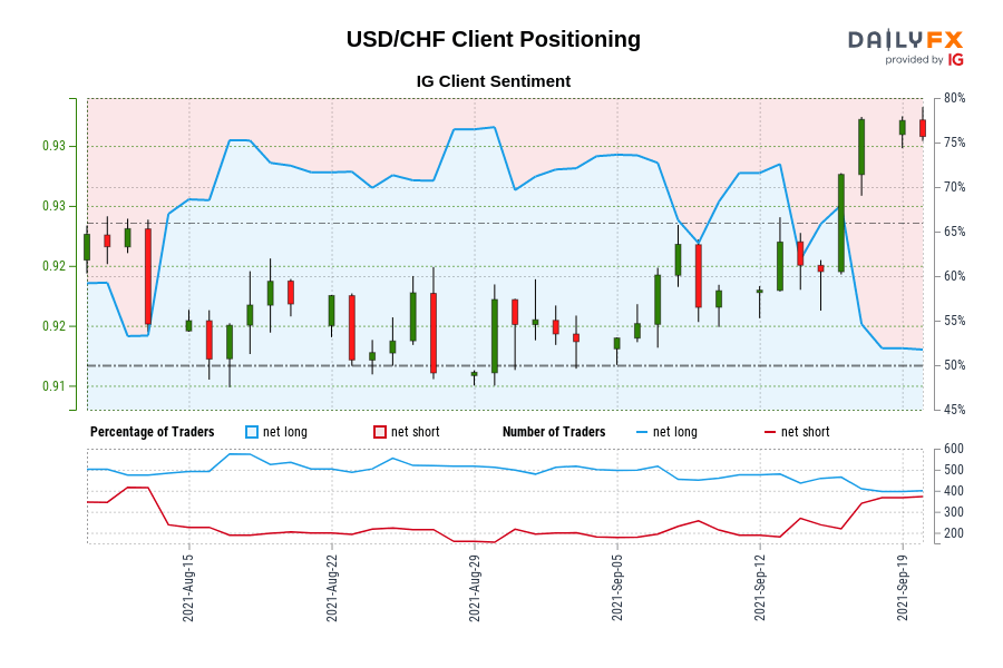 USD/CHF IG Client Sentiment: Our data shows traders are now at their least net-long USD/CHF since Aug 13 when USD/CHF traded near 0.92.